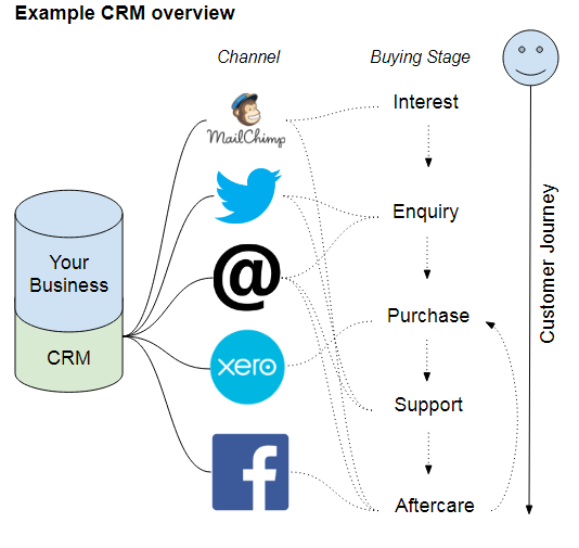 Overview of a CRM